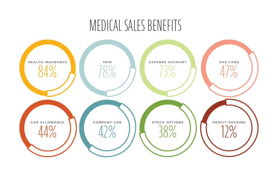 Great Medical Sales