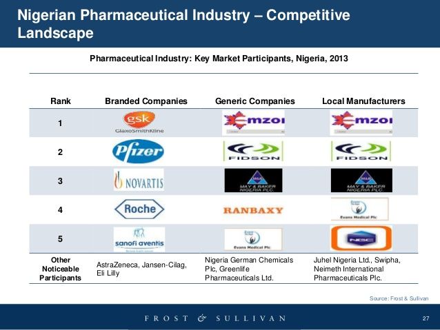 WHY QUOTED PHARMACEUTICAL COMPANIES ARE PERFORMING POORLY IN